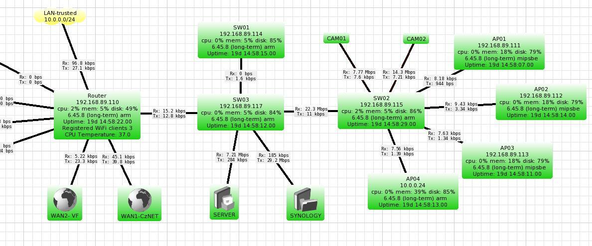 Mějte přehled o své datové síti s Mikrotik DUDE